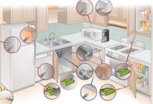 Обработка кухни