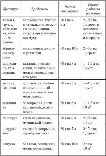 Карбофос таблица
